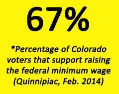 67 percent of Colorado voters support minimum wage increase