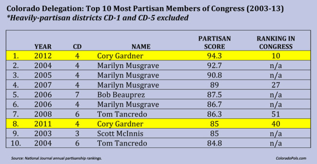 Cory Gardner and Tom Tancredo