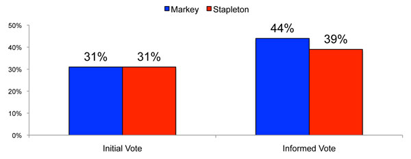 Markey-Poll-Memo-Graph