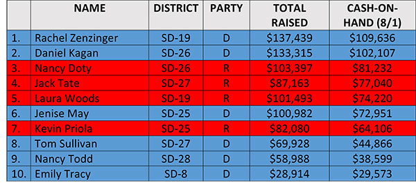 Top 10 State Senate fundraising (by COH)