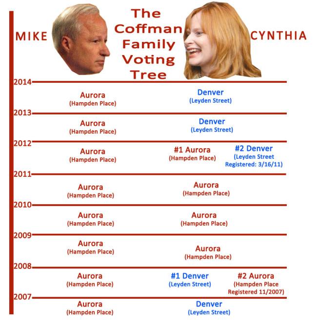 Coffman Family Voting Tree