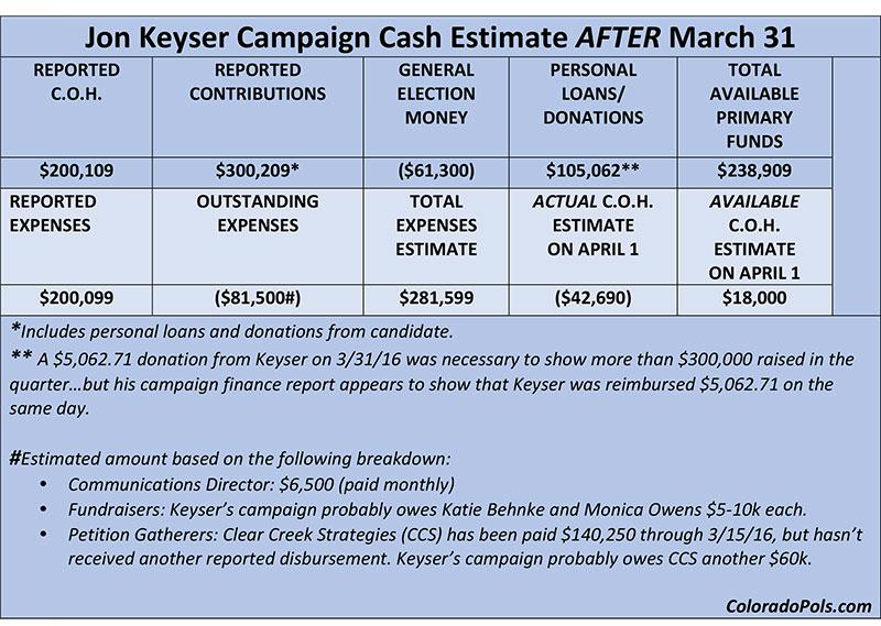 Keyser-Q1-Fundraising3